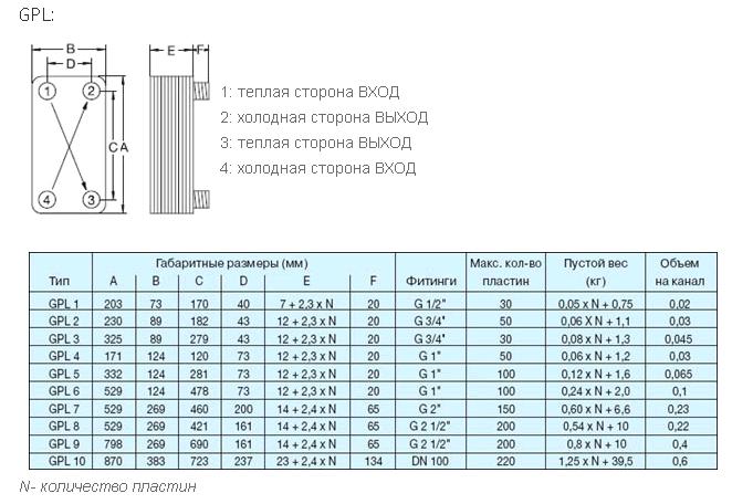 Теплообменник пластинчатый gplk 8090 теплообменник пластинчатый эт 020 340 киловатт цена