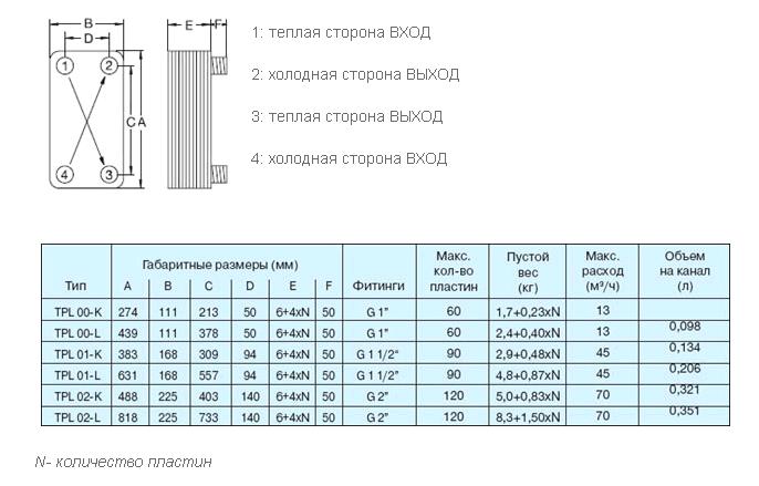 Характеристики теплообменников funke теплообменник горячая ду